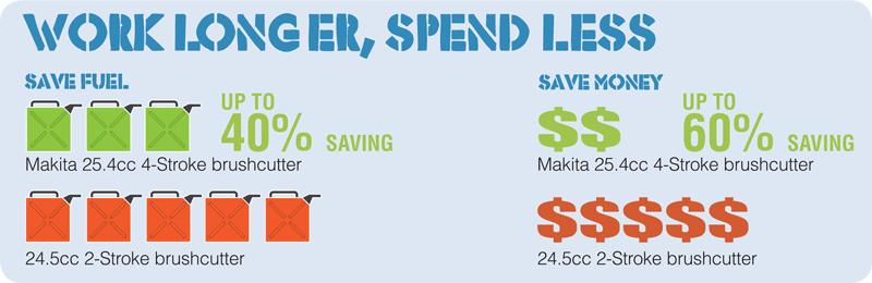 Work longer, Spend less