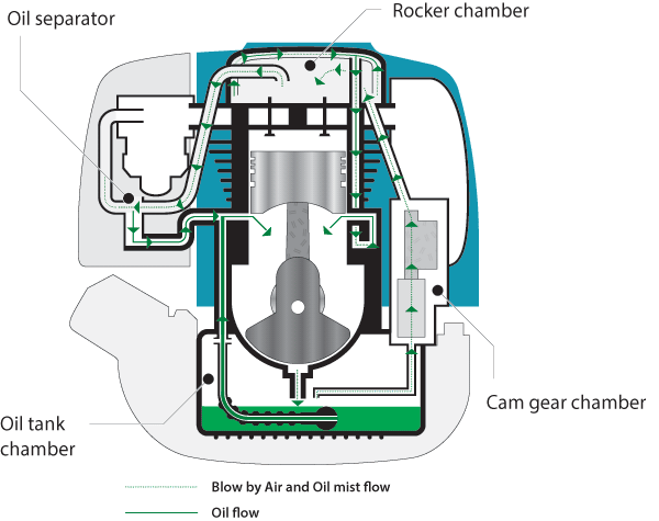 diagram of engine cross section