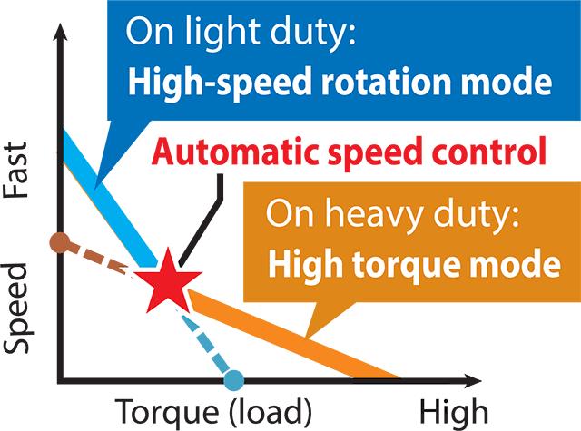 Graph of Speed vs Torque